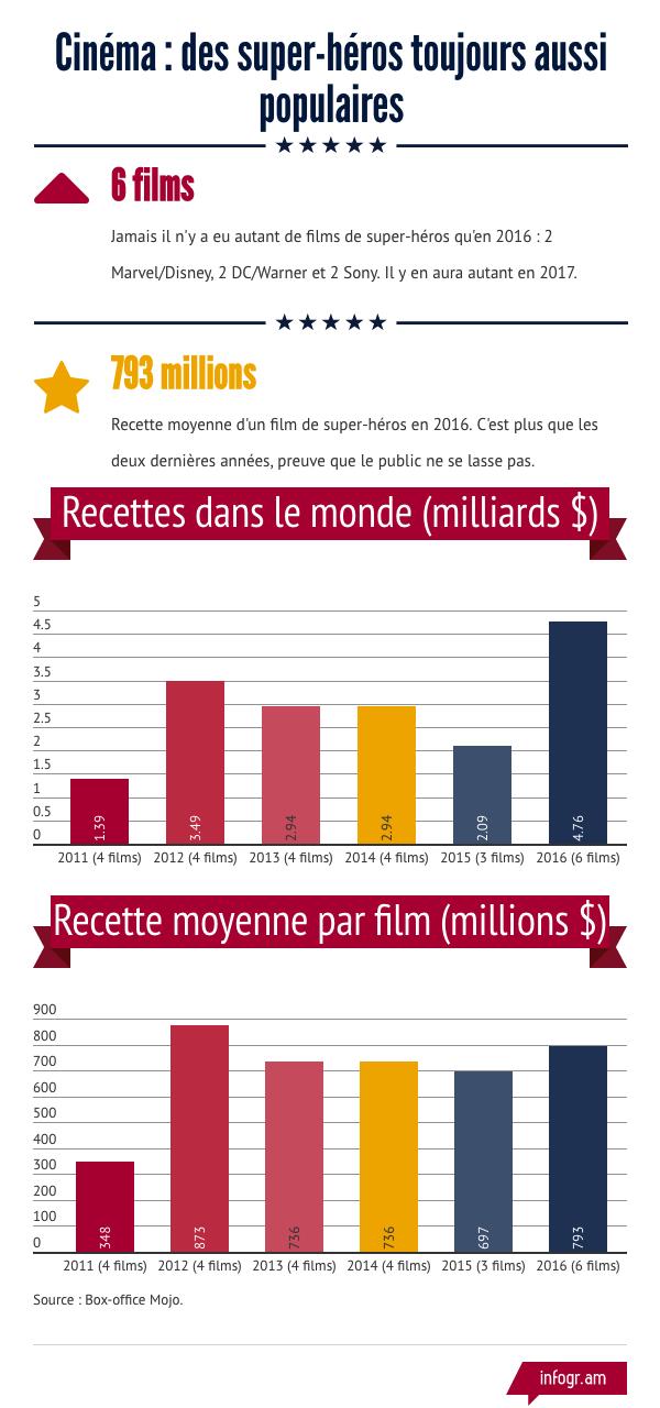 Infographie Box Office Films Super-Héros