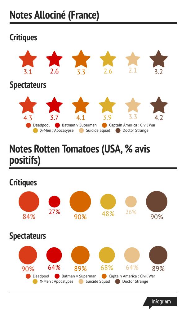 Infographie Notes Films Super-Héros