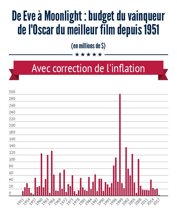 budgets-oscars-du-meilleur-film-depuis-1951