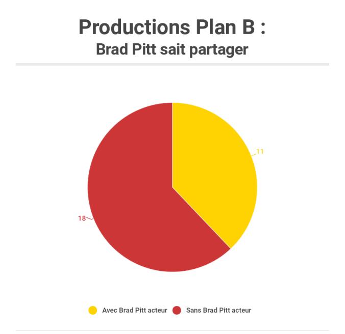 Plan B avec ou sans Brad Pitt