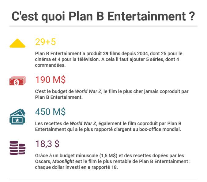 Plan B en chiffres