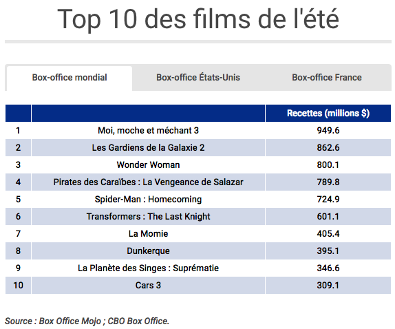 Top 10 box-office été 2017
